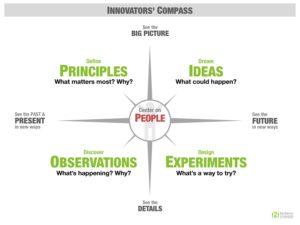 Innovators' Compass